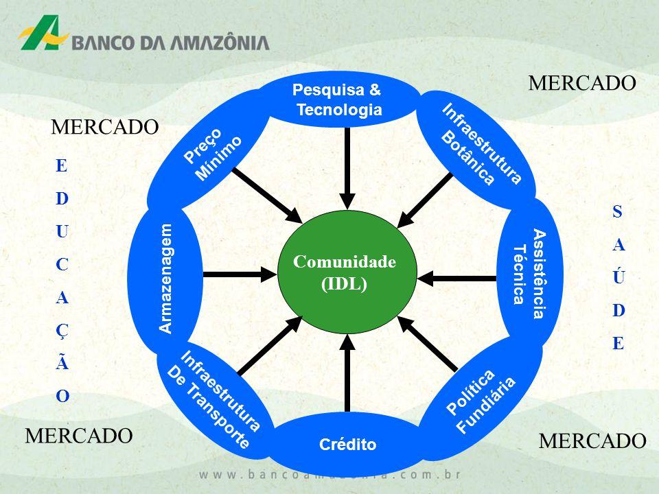 MERCADO Pesquisa & Tecnologia Infraestrutura De Transporte Preço Mínimo Assistência Técnica Armazenagem Crédito Infraestrutura Botânica Política Fundiária Comunidade (IDL) MERCADO EDUCAÇÃOEDUCAÇÃO SAÚDESAÚDE
