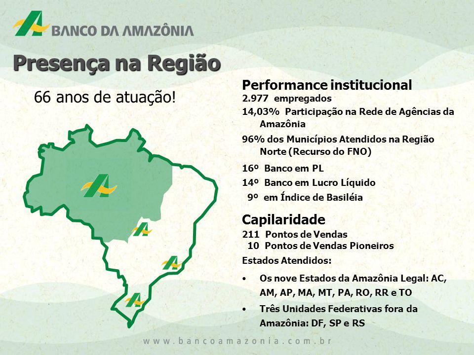 Performance institucional 2.977 empregados 14,03% Participação na Rede de Agências da Amazônia 96% dos Municípios Atendidos na Região Norte (Recurso do FNO) 16º Banco em PL 14º Banco em Lucro Líquido 9º em Índice de Basiléia Capilaridade 211 Pontos de Vendas 10 Pontos de Vendas Pioneiros Estados Atendidos: •Os nove Estados da Amazônia Legal: AC, AM, AP, MA, MT, PA, RO, RR e TO •Três Unidades Federativas fora da Amazônia: DF, SP e RS Presença na Região 66 anos de atuação!