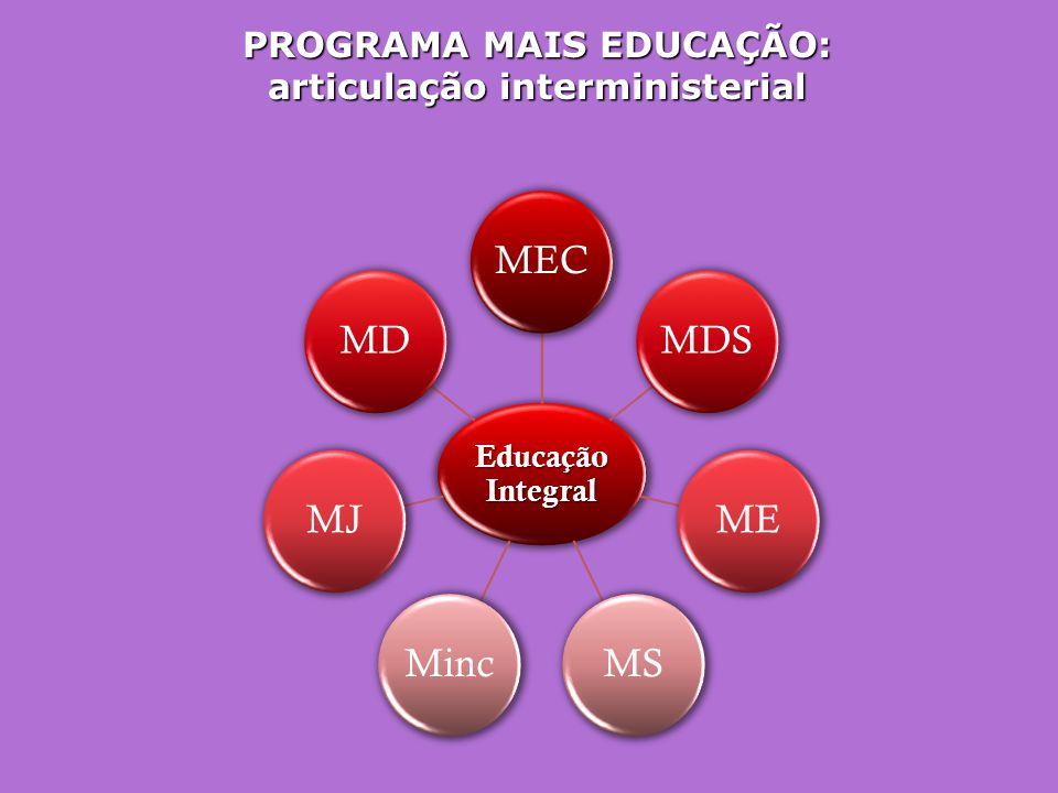 PROGRAMA MAIS EDUCAÇÃO: articulação interministerial Educação Integral MECMDSMEMSMincMJMD