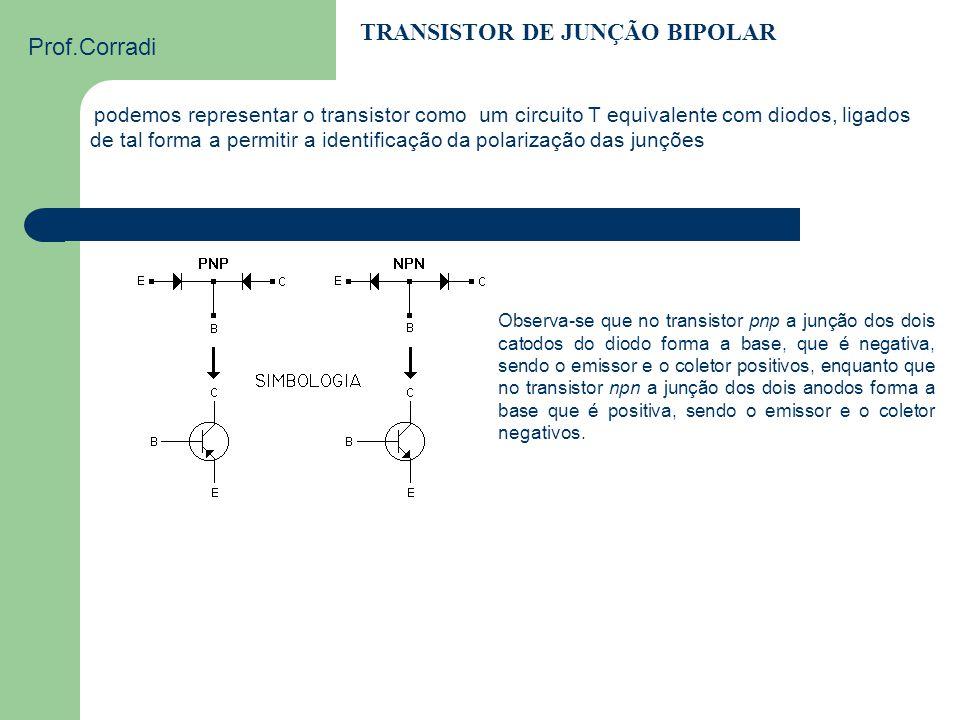 Prof.Corradi TRANSISTOR DE JUNÇÃO BIPOLAR O transistor de junção é um dispositivo que atua como amplificador de corrente Consiste em duas junções PN c