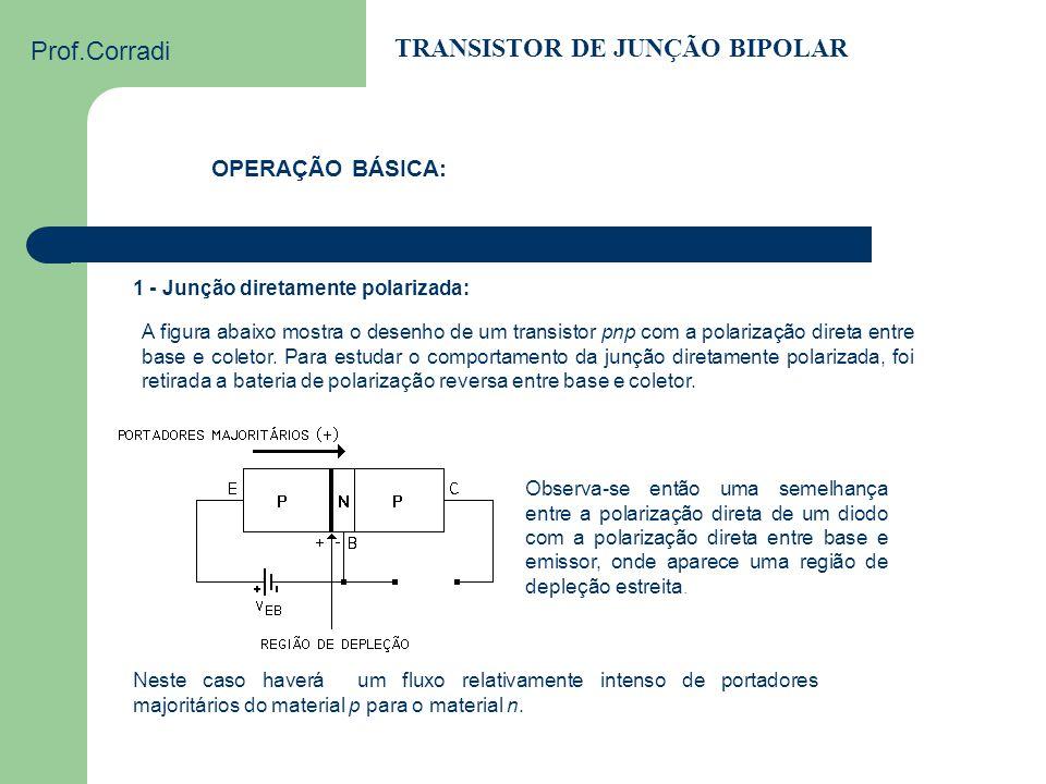 Prof.Corradi TRANSISTOR DE JUNÇÃO BIPOLAR Transistor pnp com polarização direta entre base e emissor e polarização reversa entre coletor e base Observ