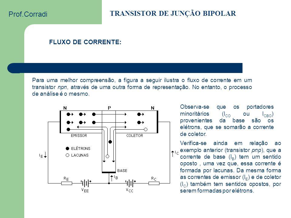 Prof.Corradi TRANSISTOR DE JUNÇÃO BIPOLAR FLUXO DE CORRENTE: A exemplo dos diodos reversamente polarizados, ocorre uma pequena corrente de fuga, prati