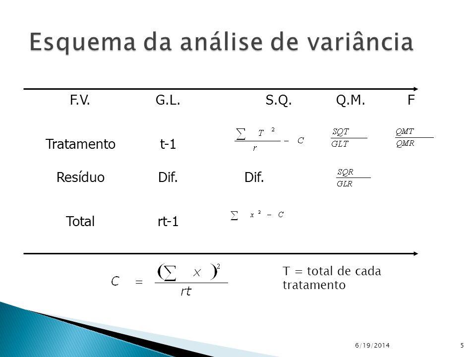6/19/20145 rt-1Total Dif. Resíduo t-1Tratamento FQ.M.S.Q.G.L.F.V. T = total de cada tratamento