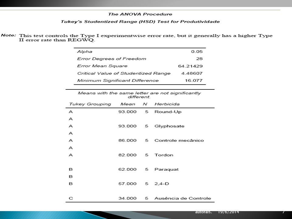19/6/2014 Aula de Estatística Aplicada à Agricultura – 2008-1- lira.pro.br/wordpress - Reservados todos os direitos autorais.7