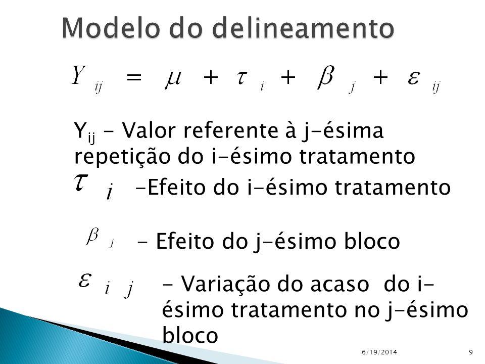 6/19/20149 Y ij - Valor referente à j-ésima repetição do i-ésimo tratamento -Efeito do i-ésimo tratamento - Variação do acaso do i- ésimo tratamento n