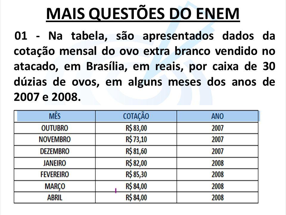 MAIS QUESTÕES DO ENEM 01 - Na tabela, são apresentados dados da cotação mensal do ovo extra branco vendido no atacado, em Brasília, em reais, por caix
