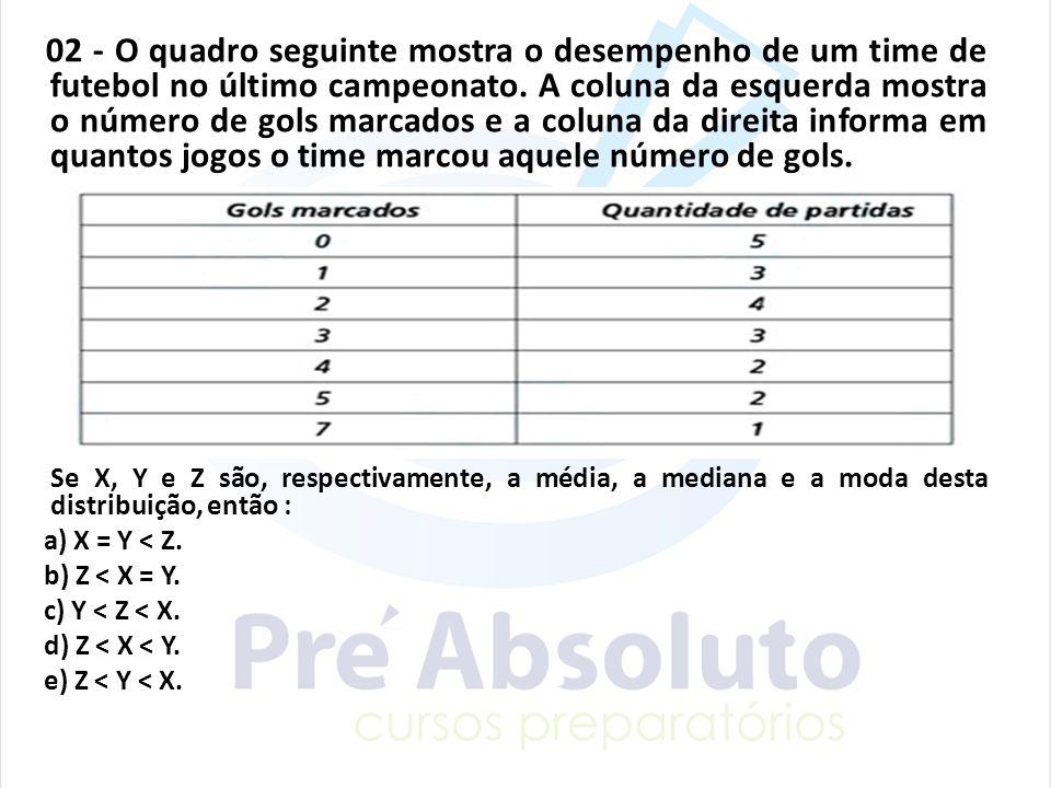 02 - O quadro seguinte mostra o desempenho de um time de futebol no último campeonato. A coluna da esquerda mostra o número de gols marcados e a colun