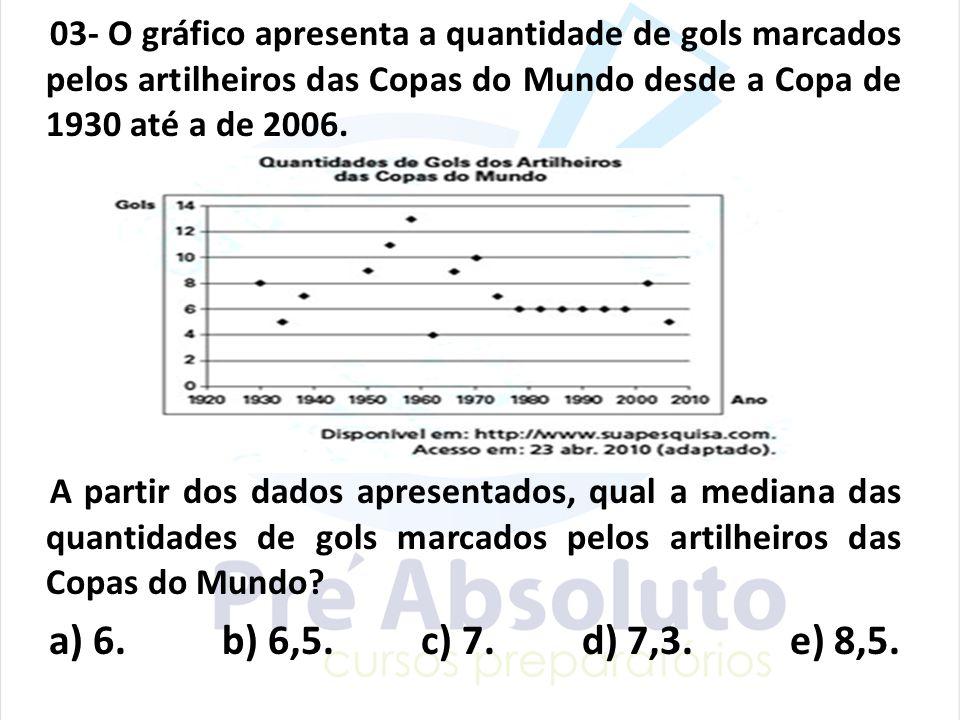 03- O gráfico apresenta a quantidade de gols marcados pelos artilheiros das Copas do Mundo desde a Copa de 1930 até a de 2006. A partir dos dados apre