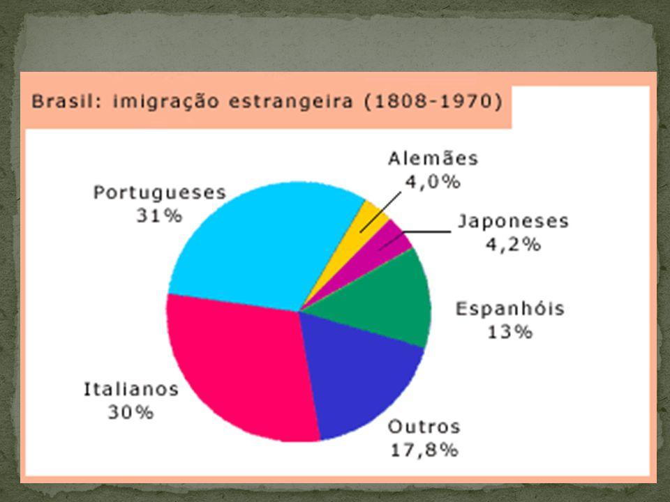  Maior percenual - 31% (1530 até 1986)  Sempre entraram livremente no território  Aspectos culturais semelhantes (língua, vínculo histórico)  Com o ingresso de Portugal na União Européia, o fluxo se inverte e a emigração supera a imigração.