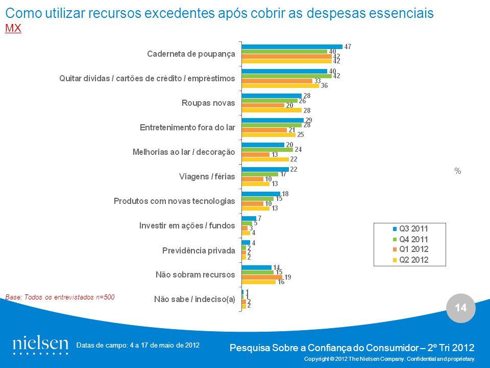 14 Pesquisa Sobre a Confiança do Consumidor – 2º Tri 2012 Copyright © 2012 The Nielsen Company.