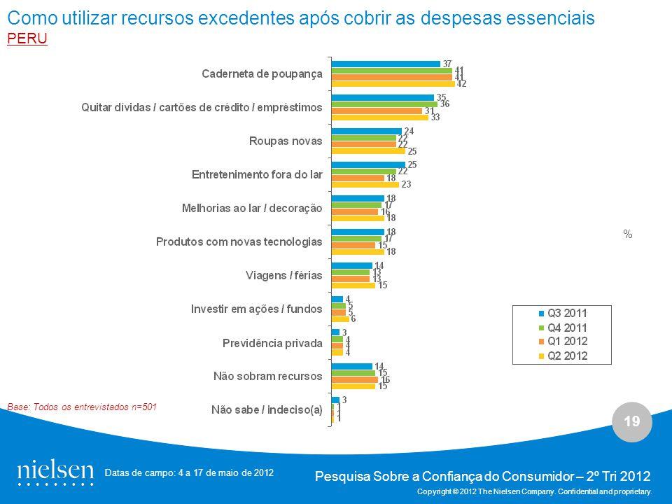 19 Pesquisa Sobre a Confiança do Consumidor – 2º Tri 2012 Copyright © 2012 The Nielsen Company.