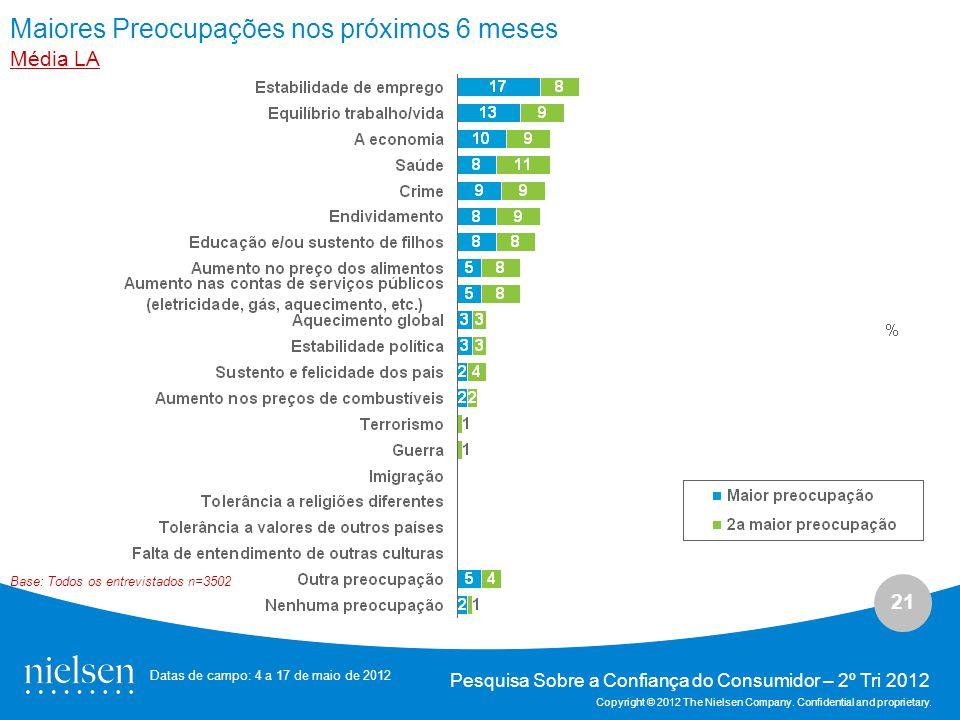 21 Pesquisa Sobre a Confiança do Consumidor – 2º Tri 2012 Copyright © 2012 The Nielsen Company.