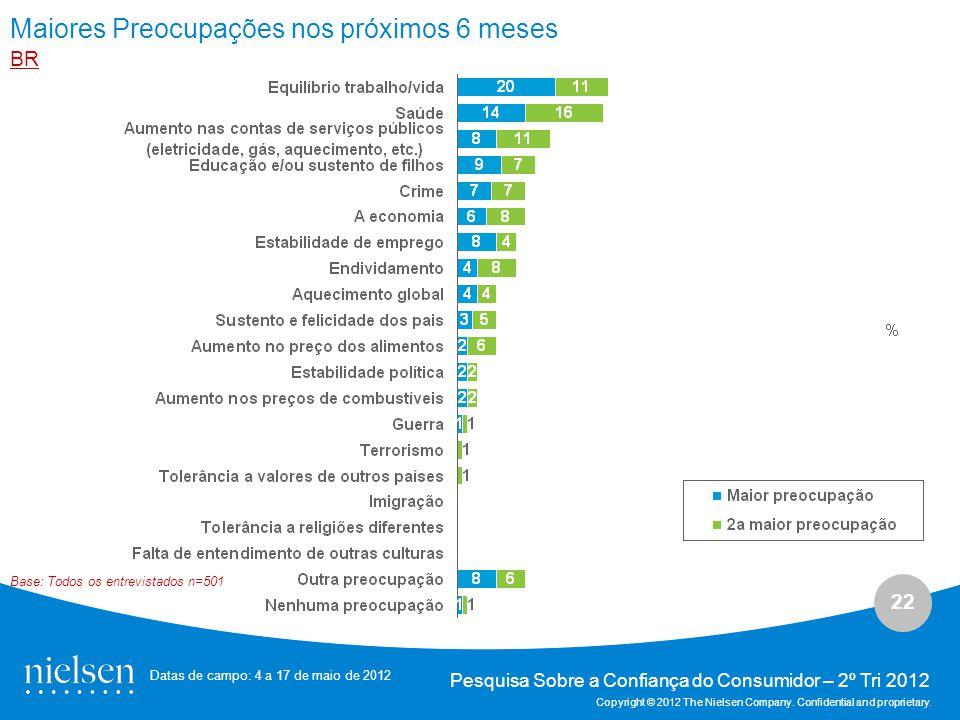 22 Pesquisa Sobre a Confiança do Consumidor – 2º Tri 2012 Copyright © 2012 The Nielsen Company.