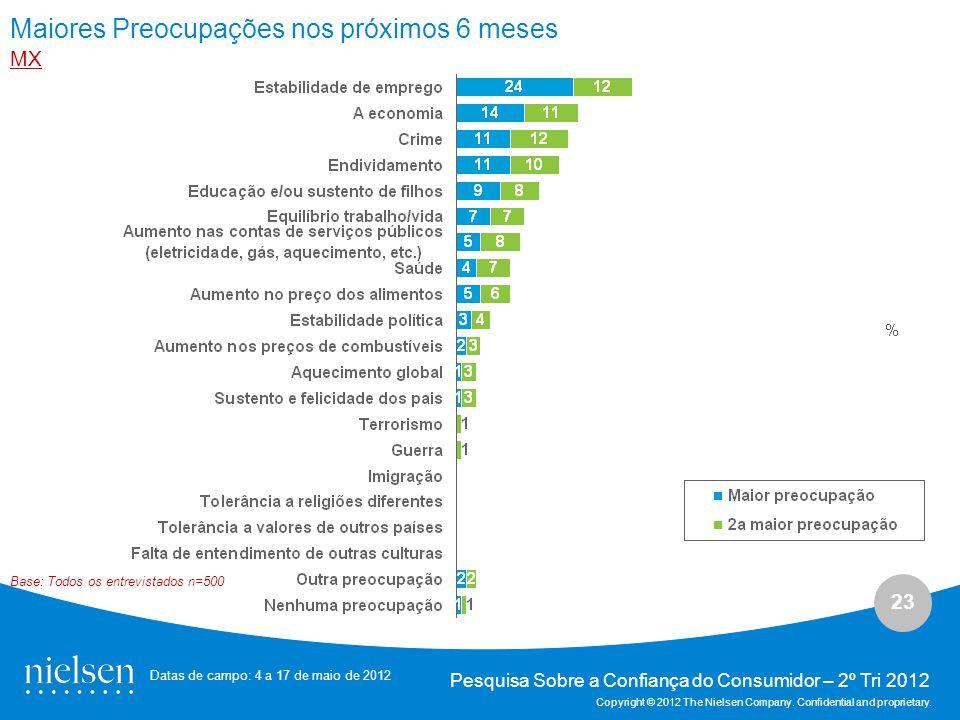 23 Pesquisa Sobre a Confiança do Consumidor – 2º Tri 2012 Copyright © 2012 The Nielsen Company.