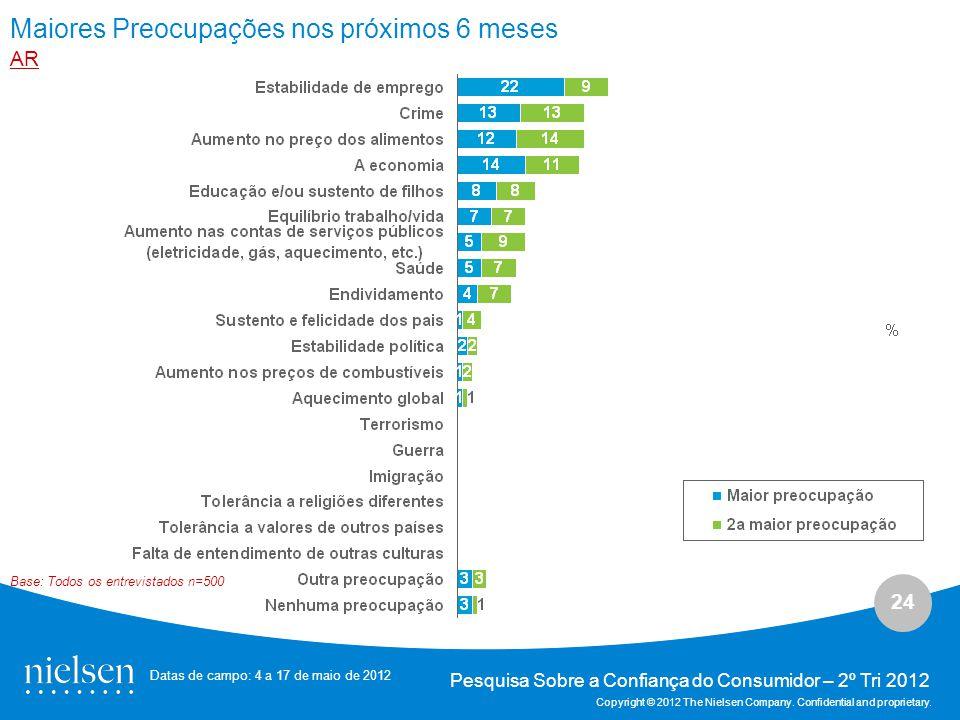 24 Pesquisa Sobre a Confiança do Consumidor – 2º Tri 2012 Copyright © 2012 The Nielsen Company.