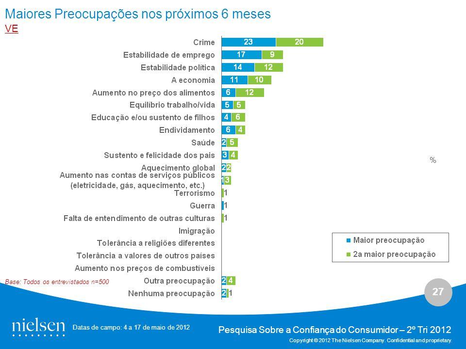 27 Pesquisa Sobre a Confiança do Consumidor – 2º Tri 2012 Copyright © 2012 The Nielsen Company.