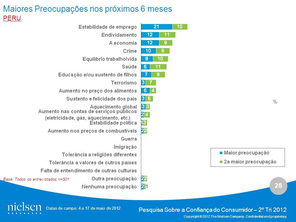28 Pesquisa Sobre a Confiança do Consumidor – 2º Tri 2012 Copyright © 2012 The Nielsen Company.