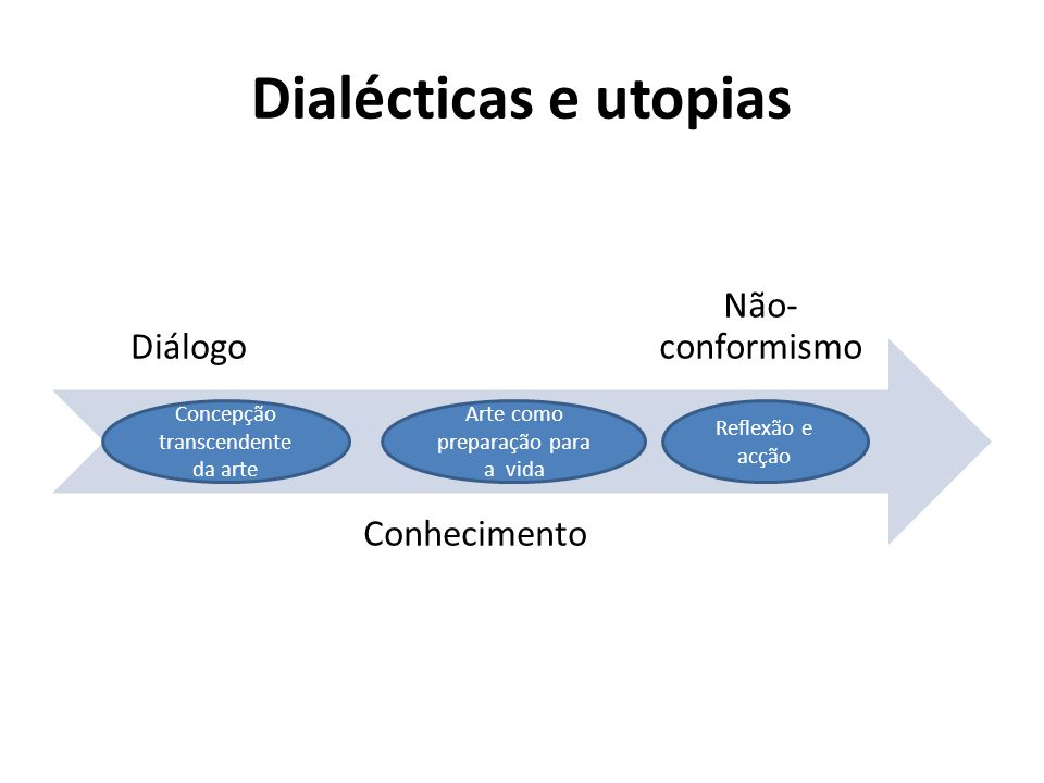 Dialécticas e utopias Diálogo Conhecimento Não- conformismo Concepção transcendente da arte Arte como preparação para a vida Reflexão e acção