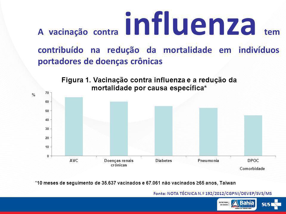 A vacinação contra influenza tem contribuído na redução da mortalidade em indivíduos portadores de doenças crônicas Fonte: NOTA TÉCNICA N.º 192/2012/C