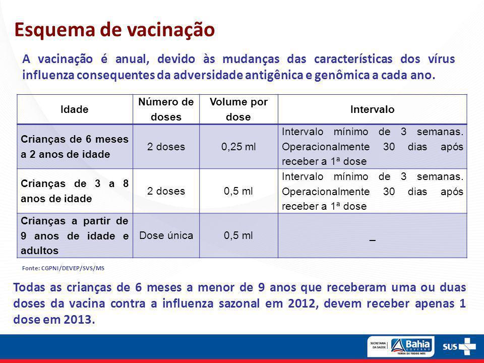 A vacinação é anual, devido às mudanças das características dos vírus influenza consequentes da adversidade antigênica e genômica a cada ano. Esquema