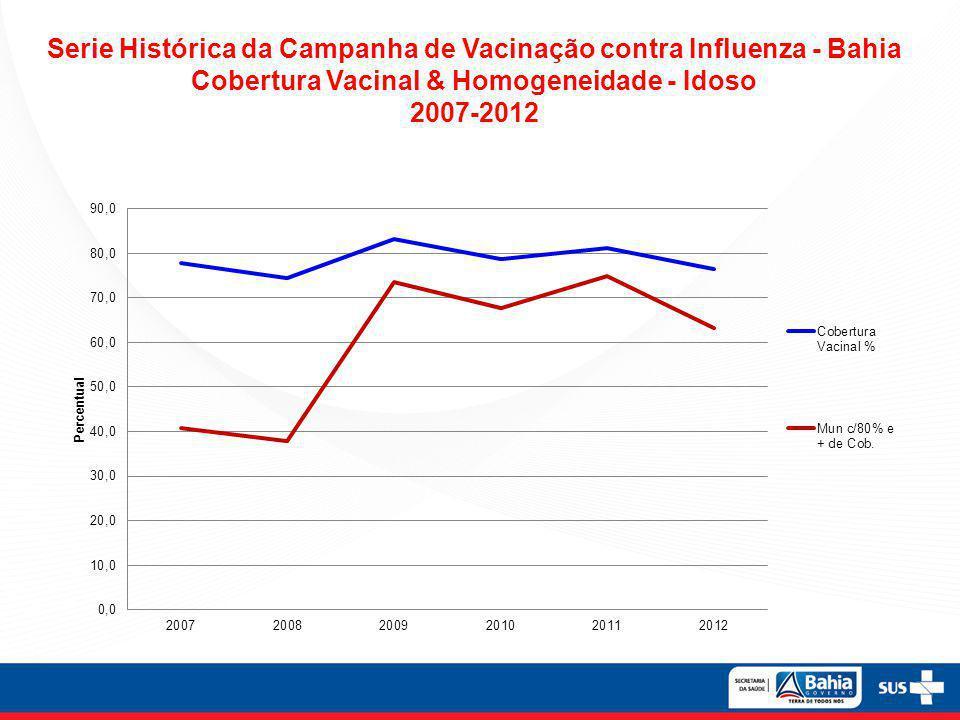 Serie Histórica da Campanha de Vacinação contra Influenza - Bahia Cobertura Vacinal & Homogeneidade - Idoso 2007-2012