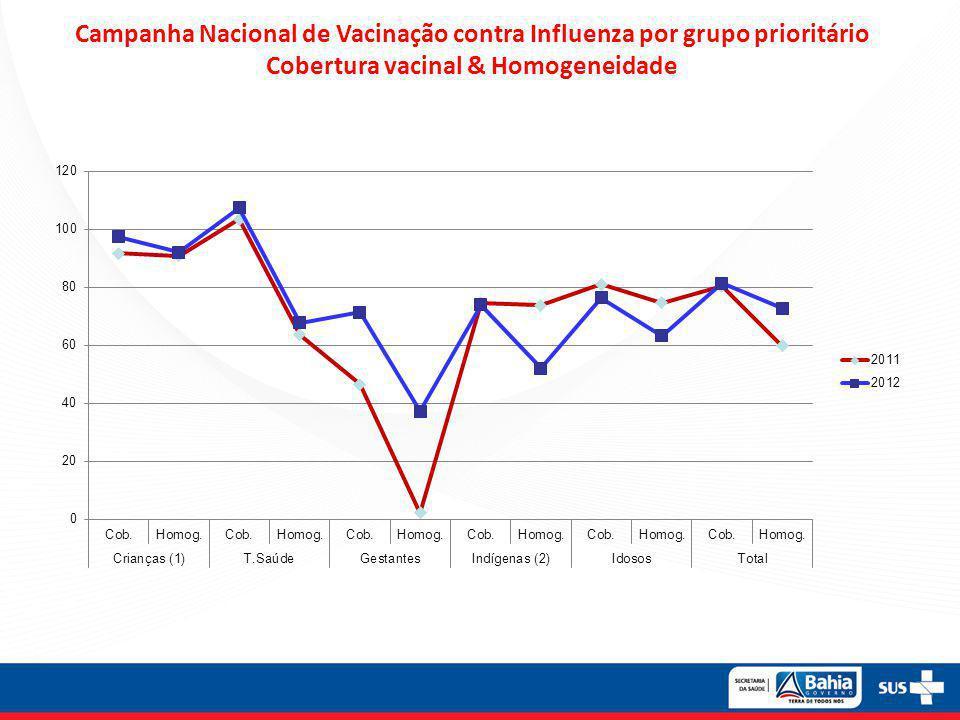 A VACINA CERTA não Confundir os Frascos Contribuição: Gerson Zanetta de Lima