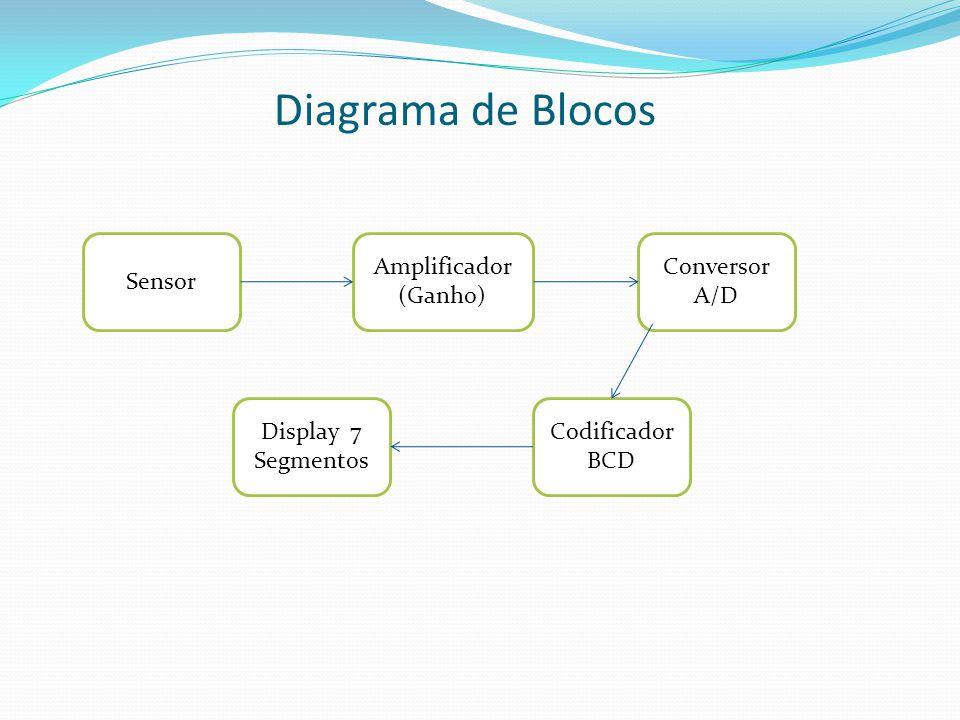 Diagrama de Blocos Amplificador (Ganho) Display 7 Segmentos Codificador BCD Conversor A/D Sensor