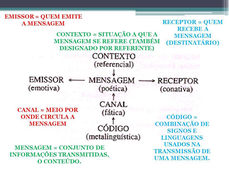 EMISSOR = QUEM EMITE A MENSAGEM RECEPTOR = QUEM RECEBE A MENSAGEM (DESTINATÁRIO) CONTEXTO = SITUAÇÃO A QUE A MENSAGEM SE REFERE (TAMBÉM DESIGNADO POR