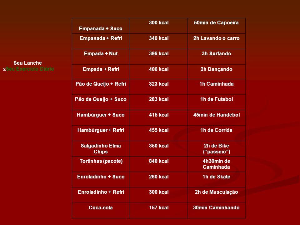 Seu Lanche X Seu Exercício Diário Empanada + Suco 300 kcal50min de Capoeira Empanada + Refri340 kcal2h Lavando o carro Empada + Nut396 kcal3h Surfando