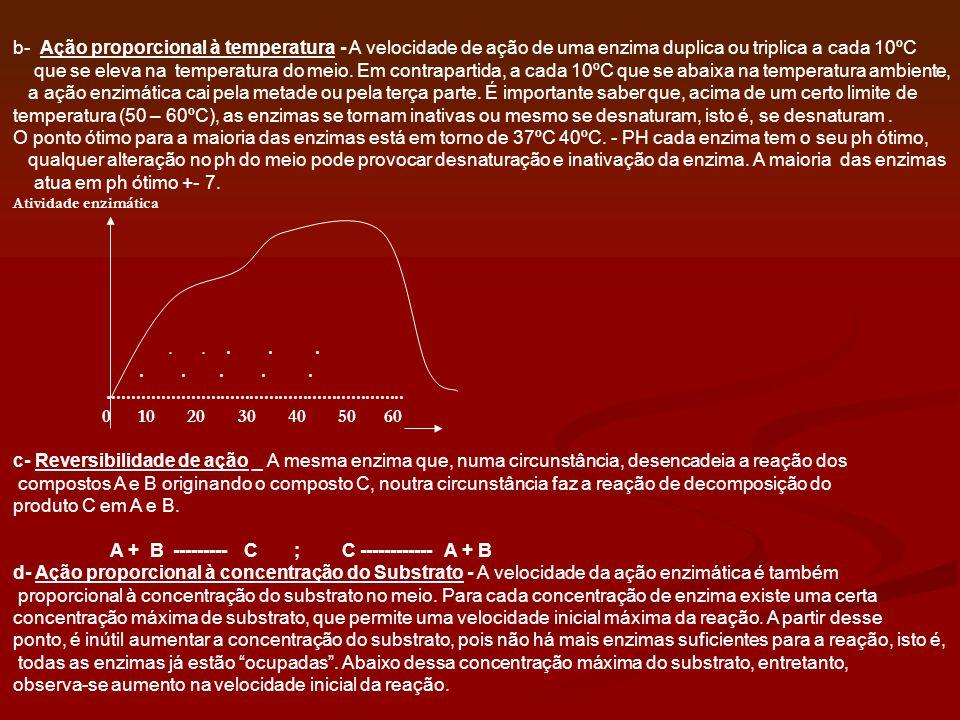 b- Ação proporcional à temperatura - A velocidade de ação de uma enzima duplica ou triplica a cada 10ºC que se eleva na temperatura do meio. Em contra