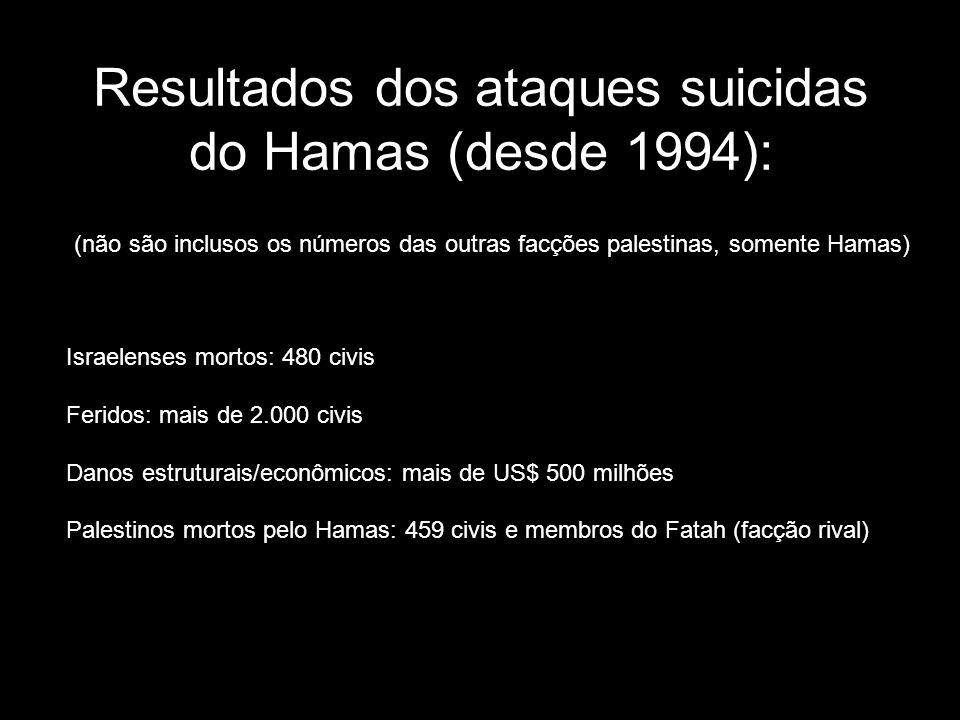 Resultados dos ataques suicidas do Hamas (desde 1994): Israelenses mortos: 480 civis Feridos: mais de 2.000 civis Danos estruturais/econômicos: mais d