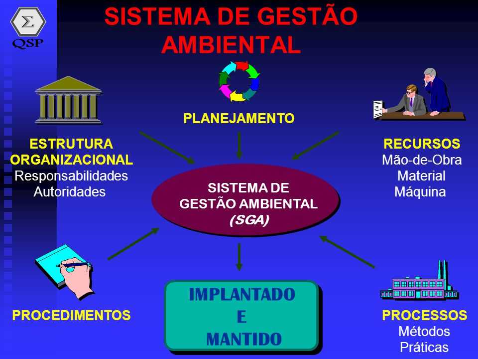 SISTEMA DE GESTÃO AMBIENTAL SISTEMA DE GESTÃO AMBIENTAL (SGA) ESTRUTURA ORGANIZACIONAL Responsabilidades Autoridades PROCEDIMENTOSPROCESSOS Métodos Pr