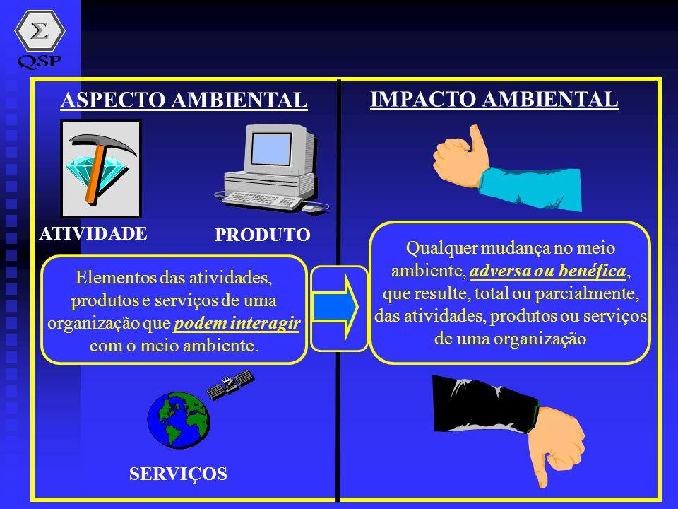 ATIVIDADE PRODUTO Elementos das atividades, produtos e serviços de uma organização que podem interagir com o meio ambiente. SERVIÇOS Qualquer mudança