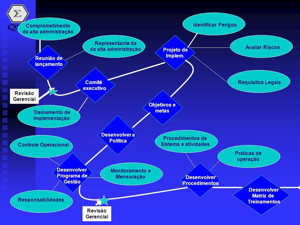 Comprometimento da alta administração Reunião de lançamento Representante da da alta administração Comitê executivo Treinamento de Implementação Proje