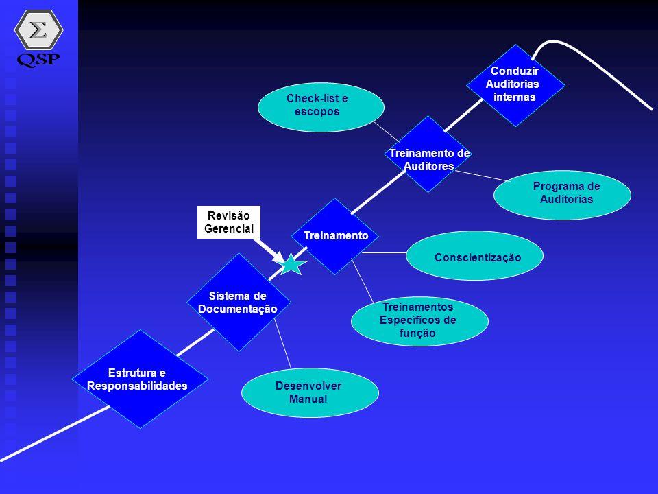 Sistema de Documentação Estrutura e Responsabilidades Desenvolver Manual Conscientização Treinamentos Específicos de função Treinamento Conduzir Audit