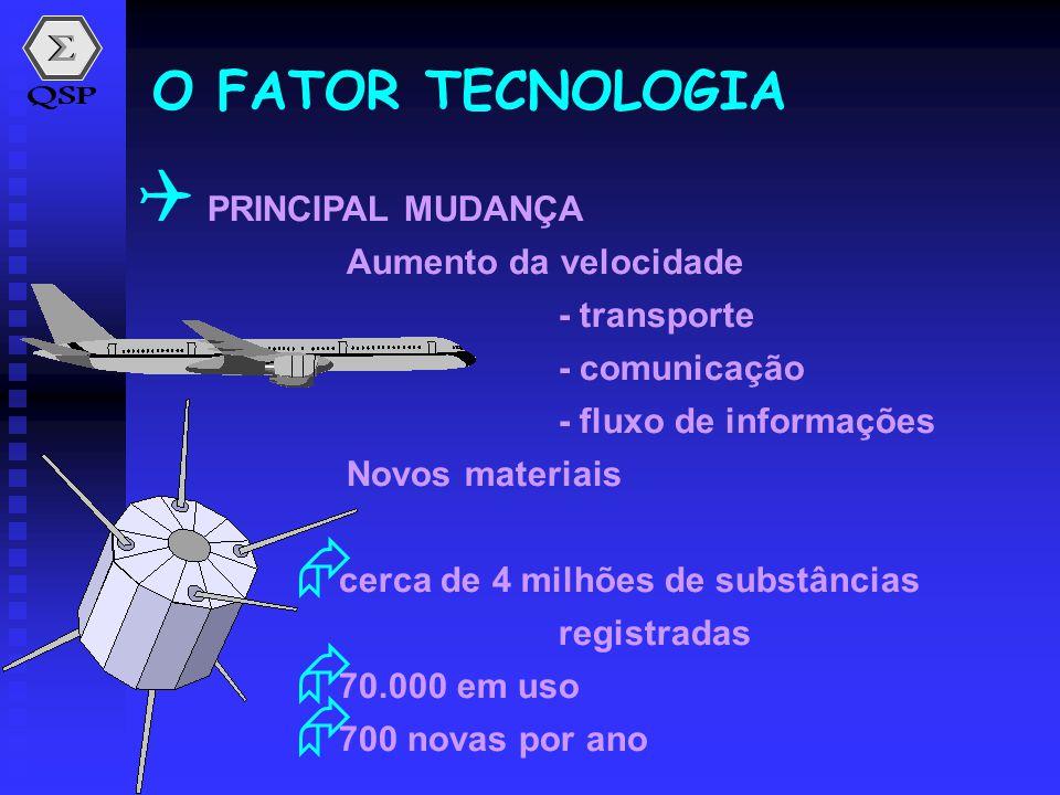  PRINCIPAL MUDANÇA Aumento da velocidade - transporte - comunicação - fluxo de informações Novos materiais  cerca de 4 milhões de substâncias regist
