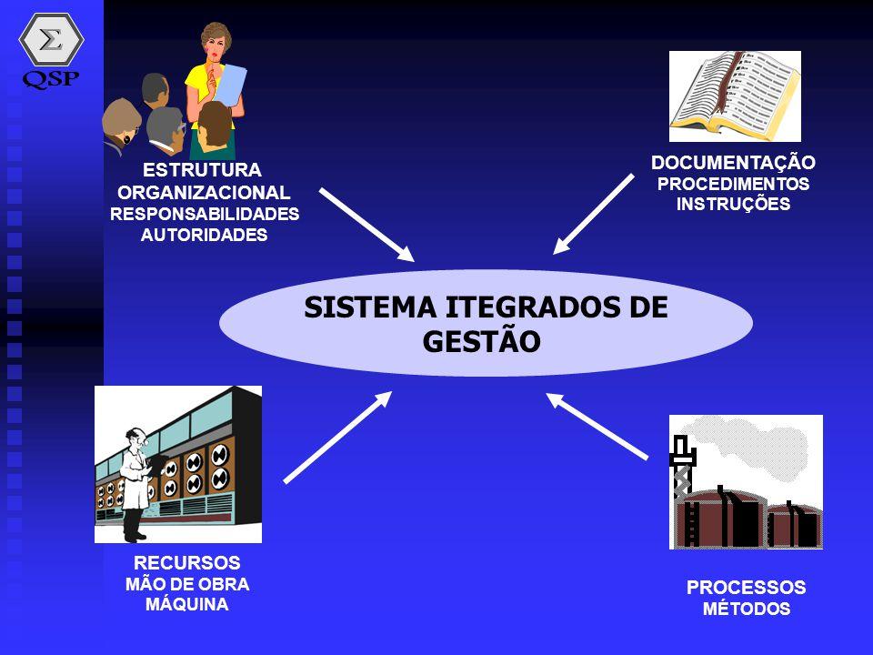 SISTEMA ITEGRADOS DE GESTÃO ESTRUTURA ORGANIZACIONAL RESPONSABILIDADES AUTORIDADES DOCUMENTAÇÃO PROCEDIMENTOS INSTRUÇÕES RECURSOS MÃO DE OBRA MÁQUINA