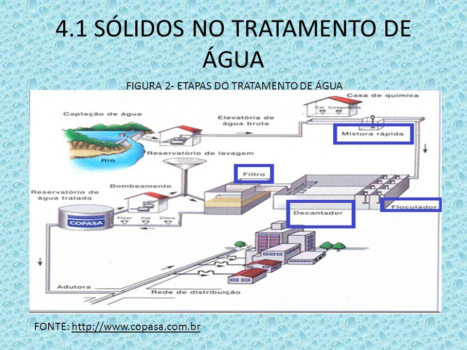 4.1 SÓLIDOS NO TRATAMENTO DE ÁGUA FIGURA 2- ETAPAS DO TRATAMENTO DE ÁGUA FONTE: http://www.copasa.com.br
