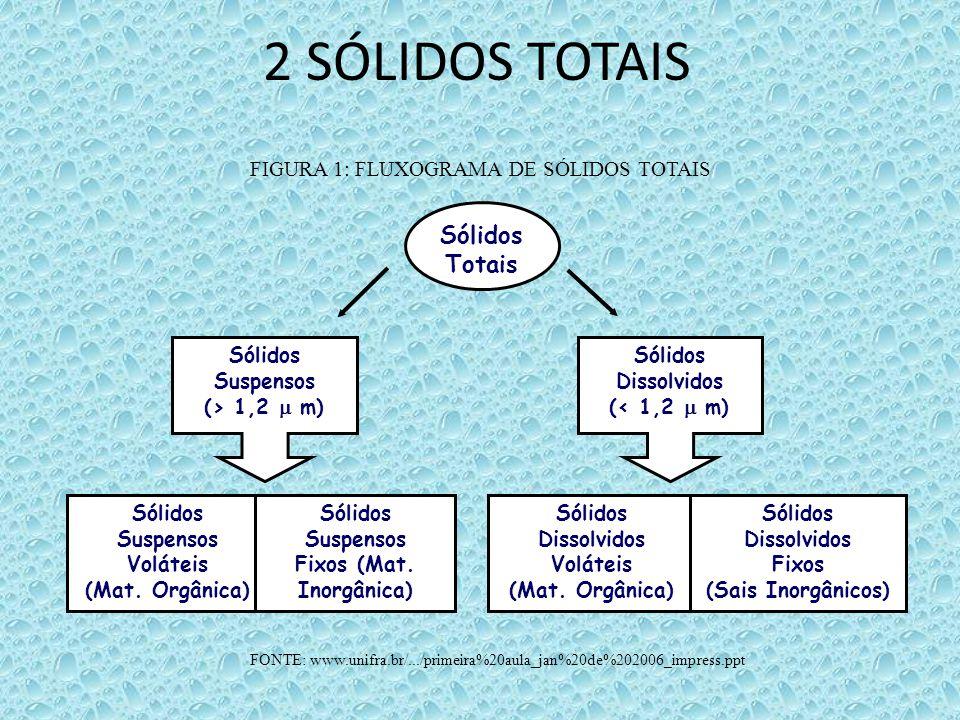 2 SÓLIDOS TOTAIS Sólidos Totais Sólidos Suspensos (> 1,2  m) Sólidos Dissolvidos (< 1,2  m) Sólidos Dissolvidos Voláteis (Mat. Orgânica) Sólidos Dis