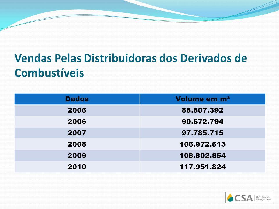 Vendas Pelas Distribuidoras dos Derivados de Combustíveis DadosVolume em m³ 200588.807.392 200690.672.794 200797.785.715 2008105.972.513 2009108.802.8