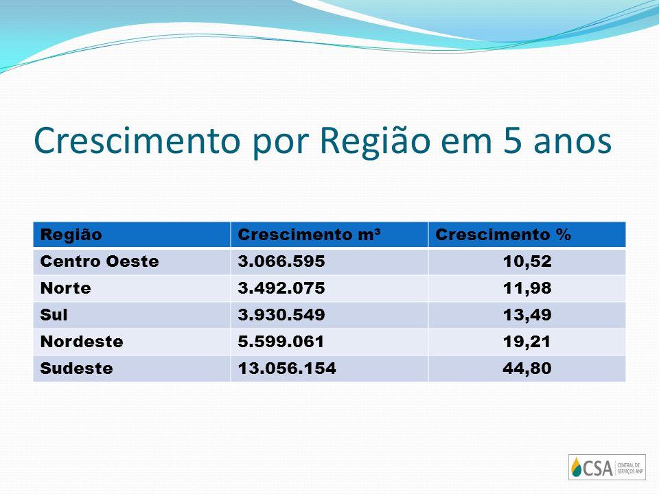Crescimento por Região em 5 anos RegiãoCrescimento m³Crescimento % Centro Oeste3.066.59510,52 Norte3.492.07511,98 Sul3.930.54913,49 Nordeste5.599.0611