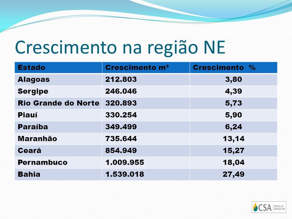 Crescimento na região NE EstadoCrescimento m³Crescimento % Alagoas212.8033,80 Sergipe246.0464,39 Rio Grande do Norte320.8935,73 Piauí330.2545,90 Paraí