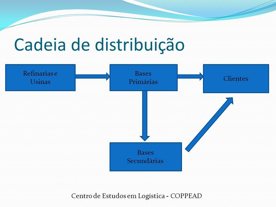 Cadeia de distribuição Refinarias e Usinas Bases Primárias Clientes Bases Secundárias Centro de Estudos em Logística - COPPEAD