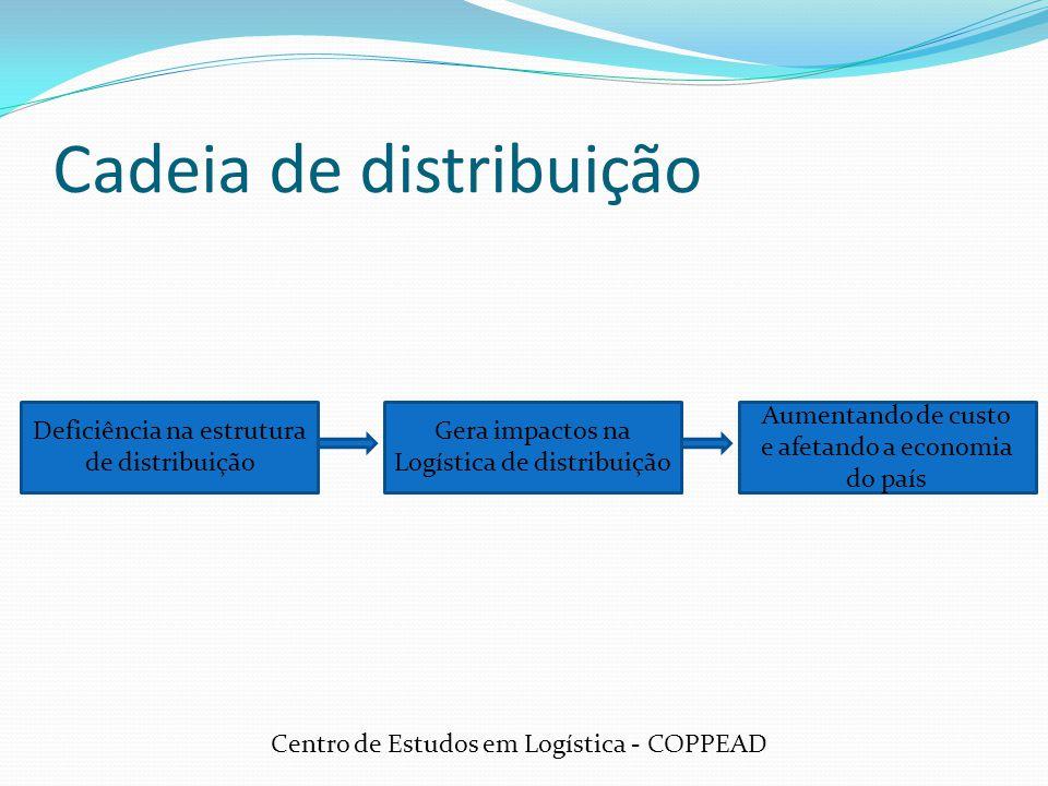 Cadeia de distribuição Deficiência na estrutura de distribuição Gera impactos na Logística de distribuição Aumentando de custo e afetando a economia d
