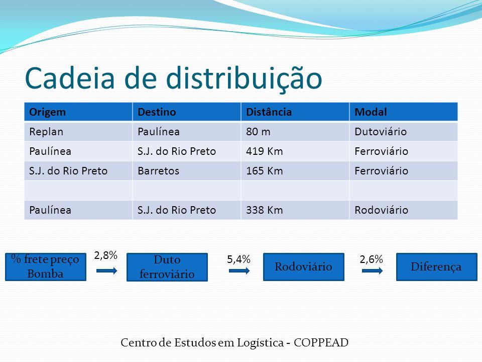 OrigemDestinoDistânciaModal ReplanPaulínea80 mDutoviário PaulíneaS.J. do Rio Preto419 KmFerroviário S.J. do Rio PretoBarretos165 KmFerroviário Paulíne
