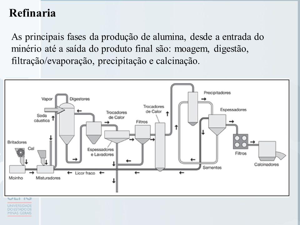 Refinaria As principais fases da produção de alumina, desde a entrada do minério até a saída do produto final são: moagem, digestão, filtração/evaporação, precipitação e calcinação.