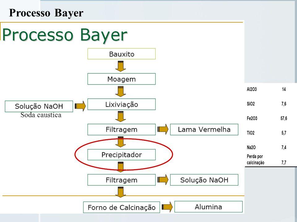 Processo Bayer Soda caustica
