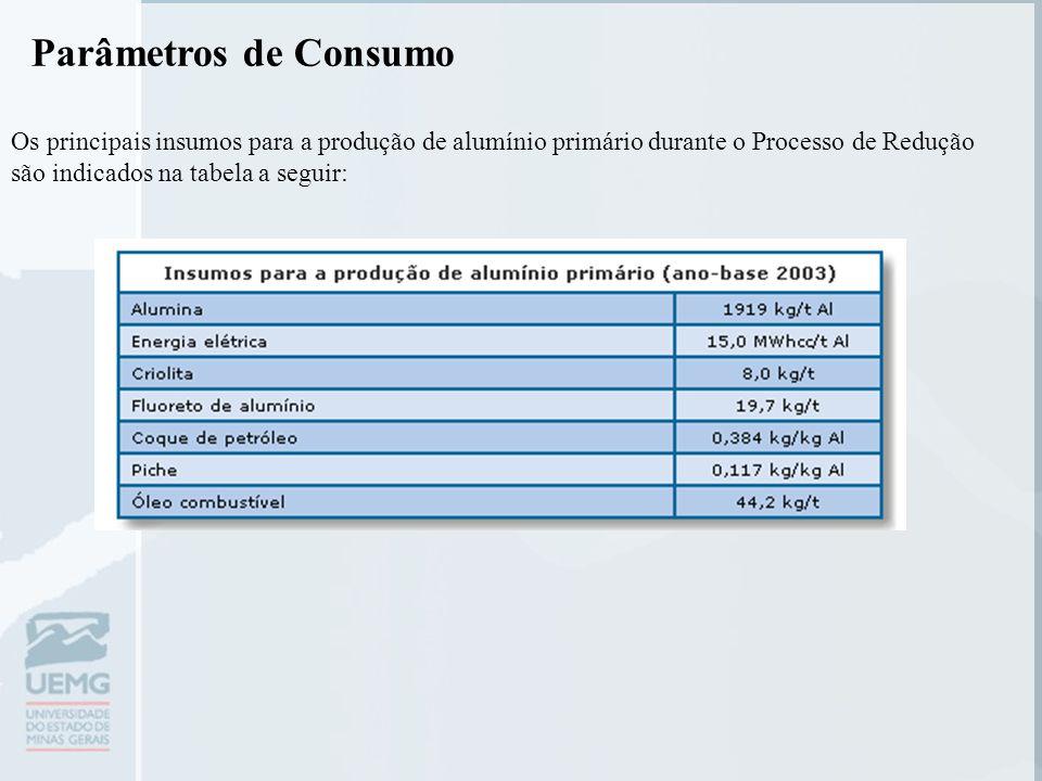 Os principais insumos para a produção de alumínio primário durante o Processo de Redução são indicados na tabela a seguir: Parâmetros de Consumo