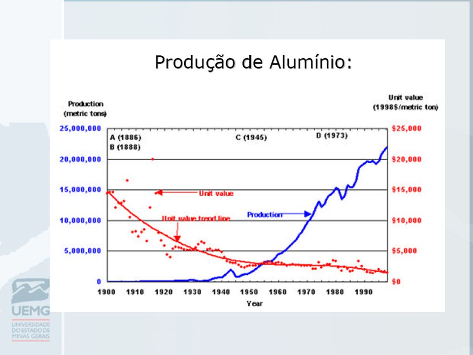 Fontes de Alumínio