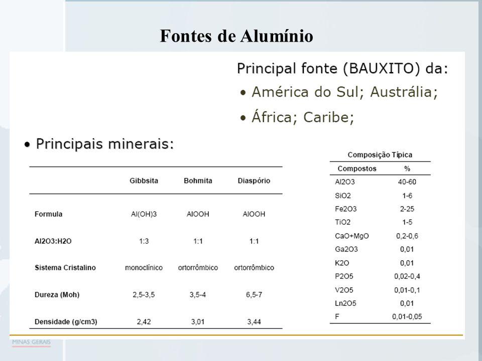 Obtenção do Al primário A obtenção do alumínio é feita a partir da bauxita.